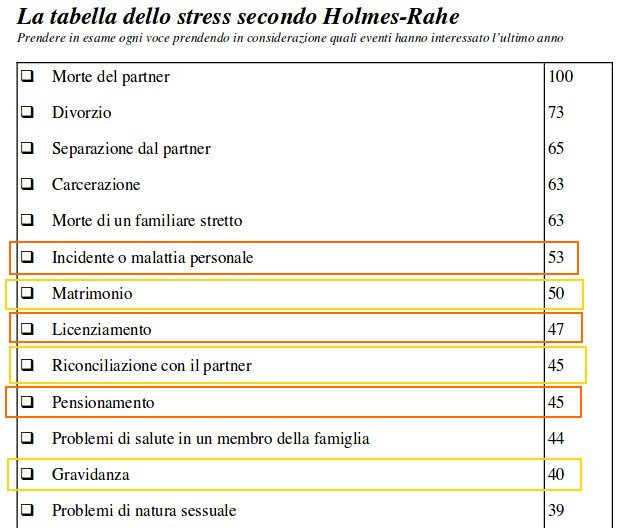 tabella holmes1